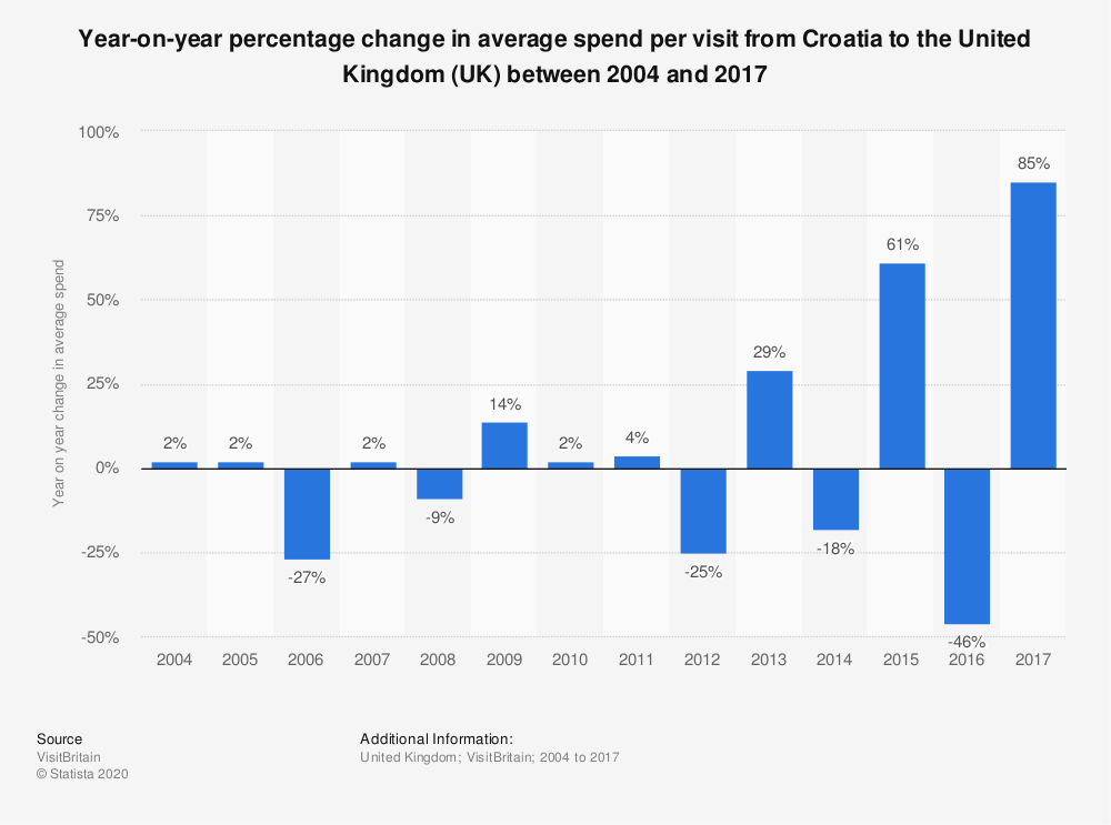Statistic: Year-on-year percentage change in average spend per visit from Croatia to the United Kingdom (UK) between 2004 and 2017 | Statista