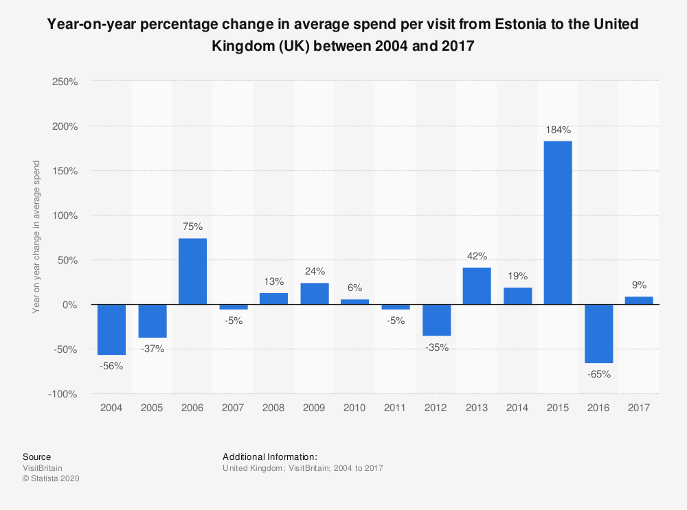 Statistic: Year-on-year percentage change in average spend per visit from Estonia to the United Kingdom (UK) between 2004 and 2017   Statista