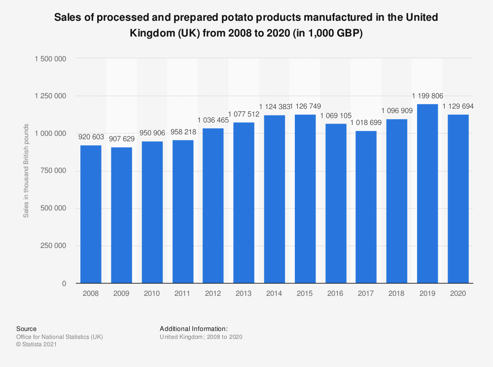 Statistic: Sales of processed and prepared potato products manufactured in the United Kingdom (UK) from 2008 to 2017 (in 1,000 GBP) | Statista