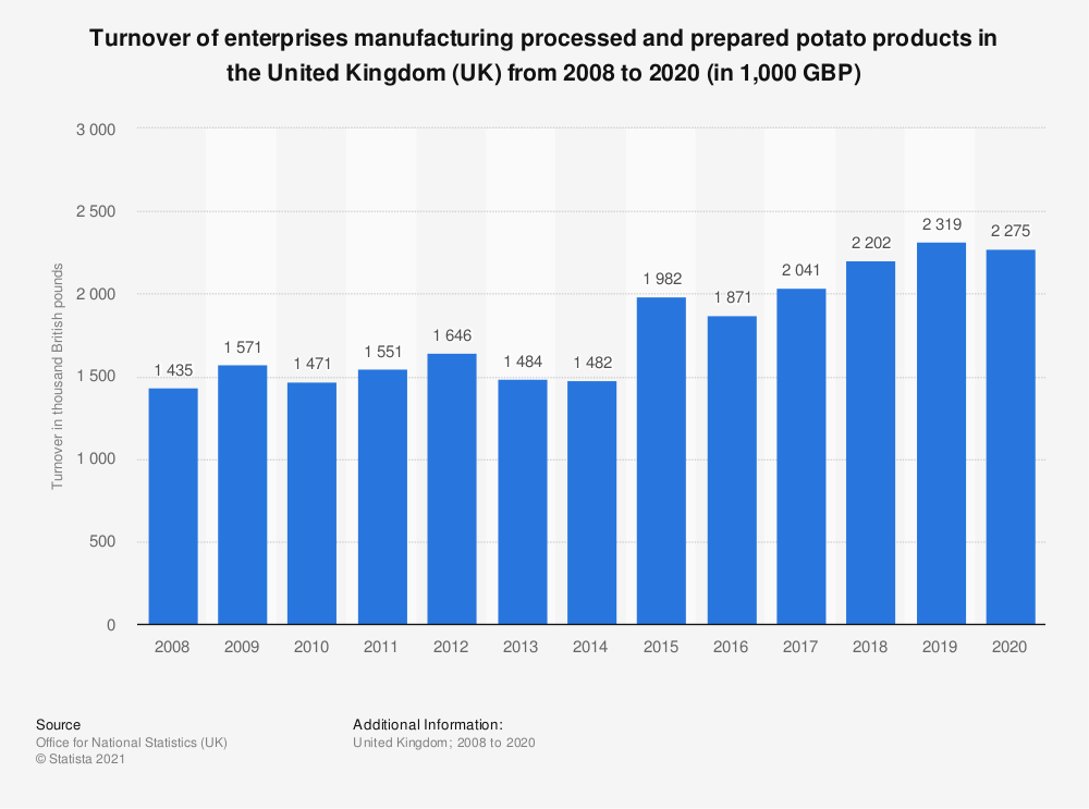 Statistic: Turnover of enterprises manufacturing processed and prepared potato products in the United Kingdom (UK) from 2008 to 2019 (in 1,000 GBP) | Statista
