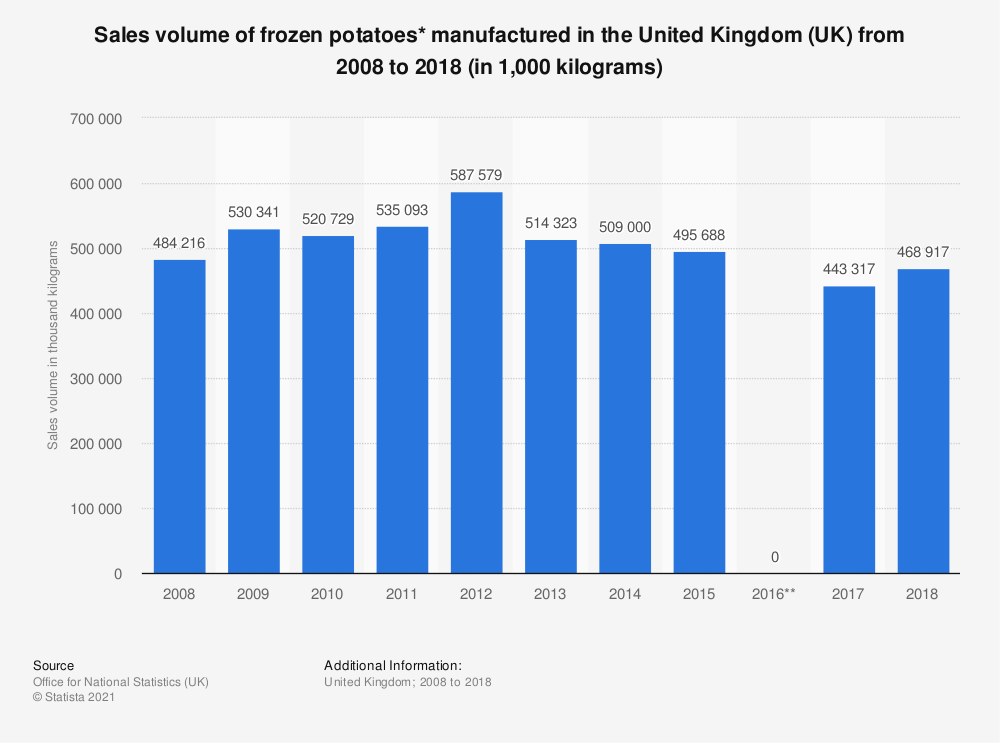 Statistic: Sales volume of frozen potatoes* manufactured in the United Kingdom (UK) from 2008 to 2017 (in 1,000 kilograms) | Statista