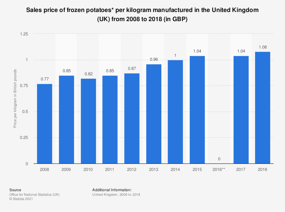 Statistic: Sales price of frozen potatoes* per kilogram manufactured in the United Kingdom (UK) from 2008 to 2018 (in GBP) | Statista