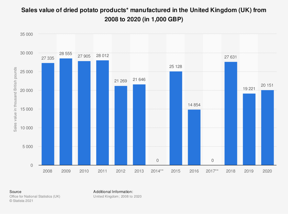 Statistic: Sales value of dried potato products* manufactured in the United Kingdom (UK) from 2008 to 2016 (in 1,000 GBP) | Statista
