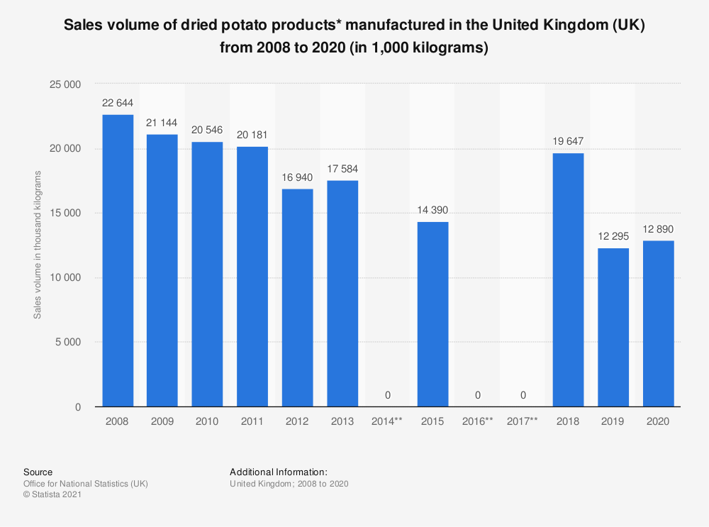 Statistic: Sales volume of dried potato products* manufactured in the United Kingdom (UK) from 2008 to 2019 (in 1,000 kilograms) | Statista