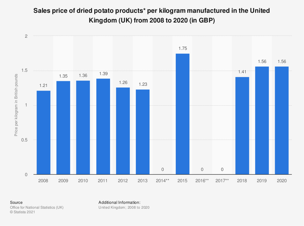 Statistic: Sales price of dried potato products* per kilogram manufactured in the United Kingdom (UK) from 2008 to 2018 (in GBP) | Statista