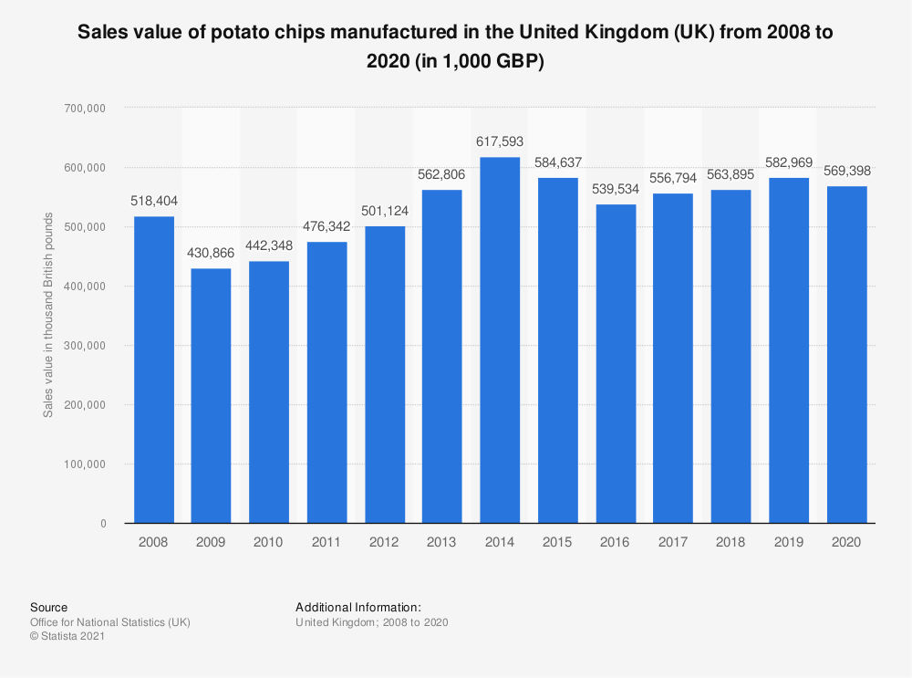 Statistic: Sales value of potato chips manufactured in the United Kingdom (UK) from 2008 to 2019 (in 1,000 GBP) | Statista
