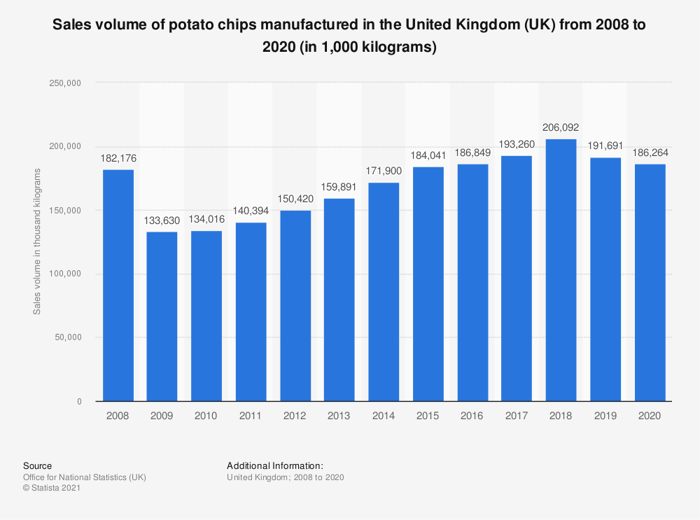 Statistic: Sales volume of potato chips manufactured in the United Kingdom (UK) from 2008 to 2017 (in 1,000 kilograms) | Statista