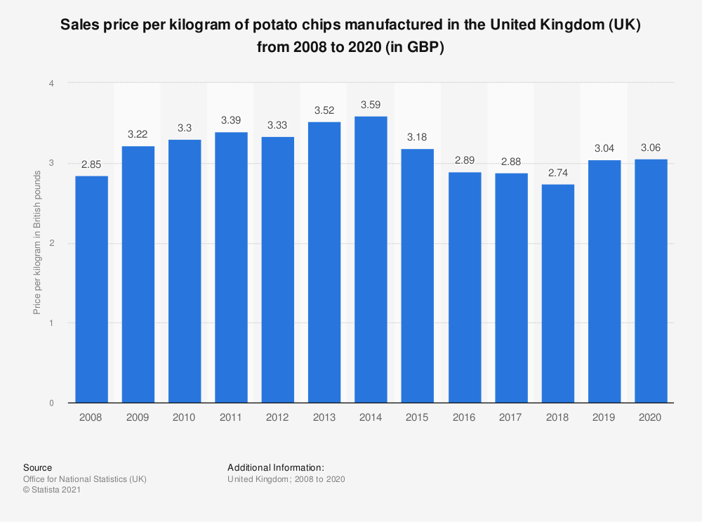 Statistic: Sales price per kilogram of potato chips manufactured in the United Kingdom (UK) from 2008 to 2019 (in GBP) | Statista