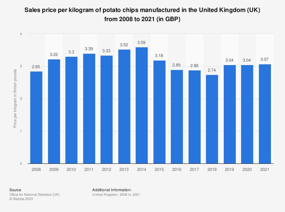 Statistic: Sales price per kilogram of potato chips manufactured in the United Kingdom (UK) from 2008 to 2017 (in GBP) | Statista