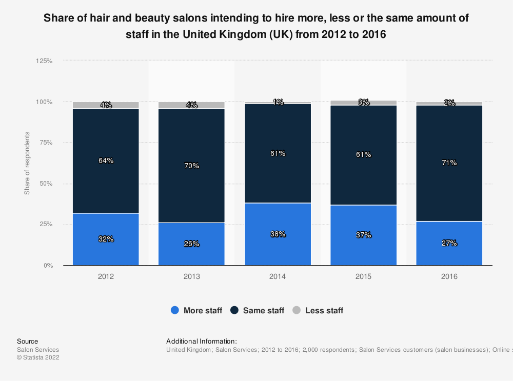 Statistic: Share of hair and beauty salons intending to hire more, less or the same amount of staff in the United Kingdom (UK) from 2012 to 2016 | Statista