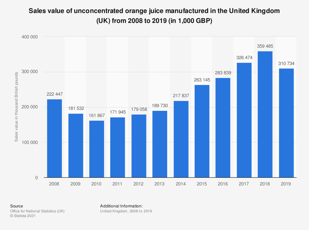 Statistic: Sales value of unconcentrated orange juice manufactured in the United Kingdom (UK) from 2008 to 2018 (in 1,000 GBP) | Statista