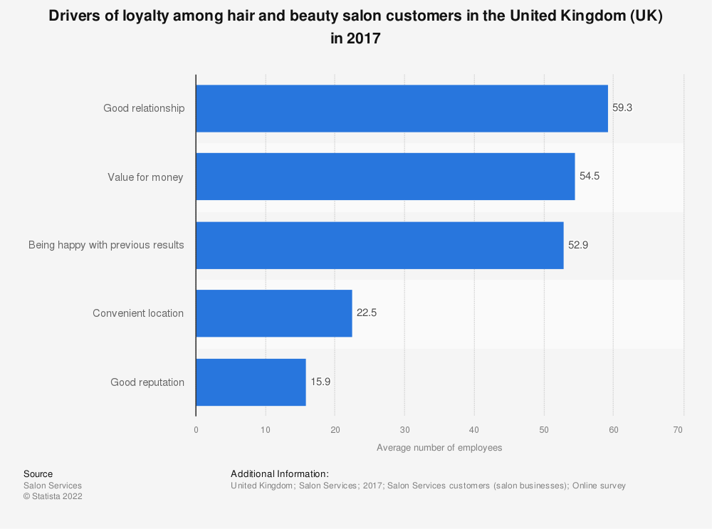 Statistic: Drivers of loyalty among hair and beauty salon customers in the United Kingdom (UK) in 2017 | Statista