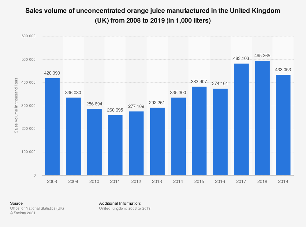 Statistic: Sales volume of unconcentrated orange juice manufactured in the United Kingdom (UK) from 2008 to 2017 (in 1,000 liters) | Statista