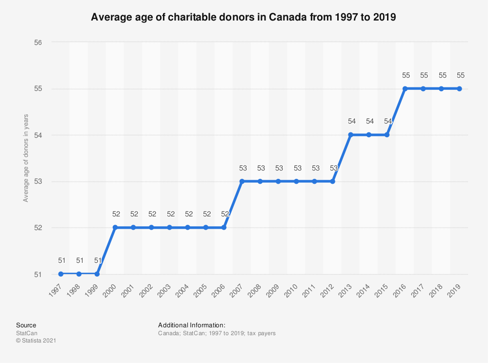 Statistic: Average age of charitable donors in Canada from 1997 to 2018 | Statista