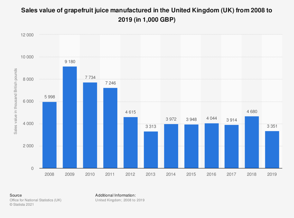 Statistic: Sales value of grapefruit juice manufactured in the United Kingdom (UK) from 2008 to 2019 (in 1,000 GBP)   Statista