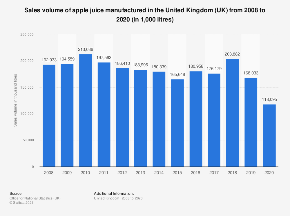 Statistic: Sales volume of apple juice manufactured in the United Kingdom (UK) from 2008 to 2019 (in 1,000 litres)   Statista