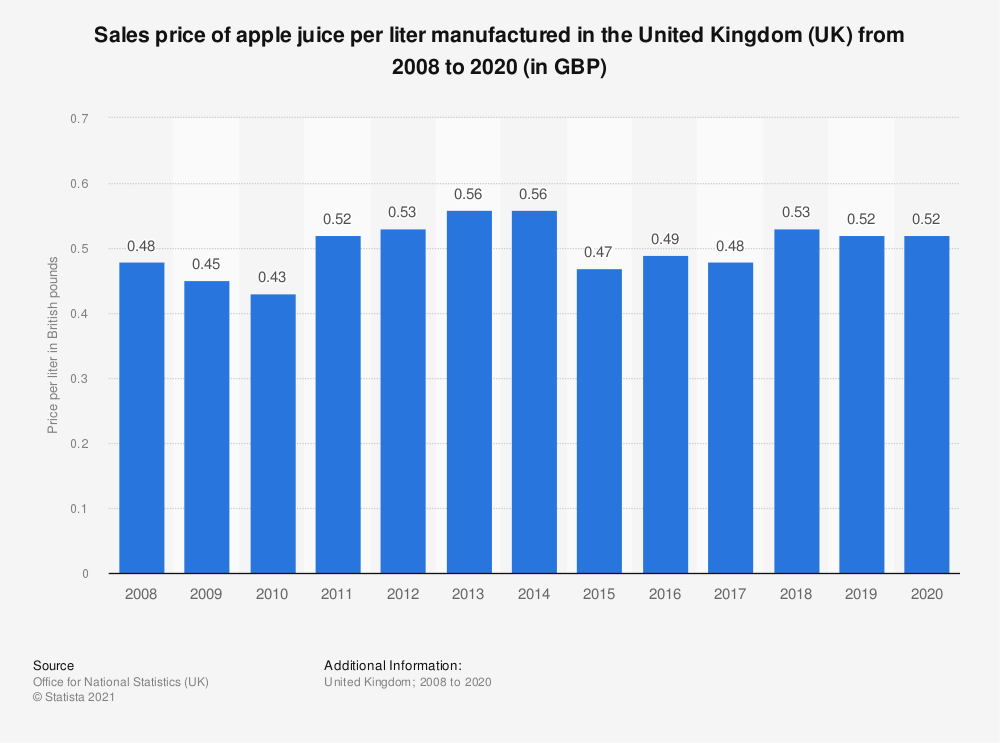 Statistic: Sales price of apple juice per liter manufactured in the United Kingdom (UK) from 2008 to 2018 (in GBP) | Statista