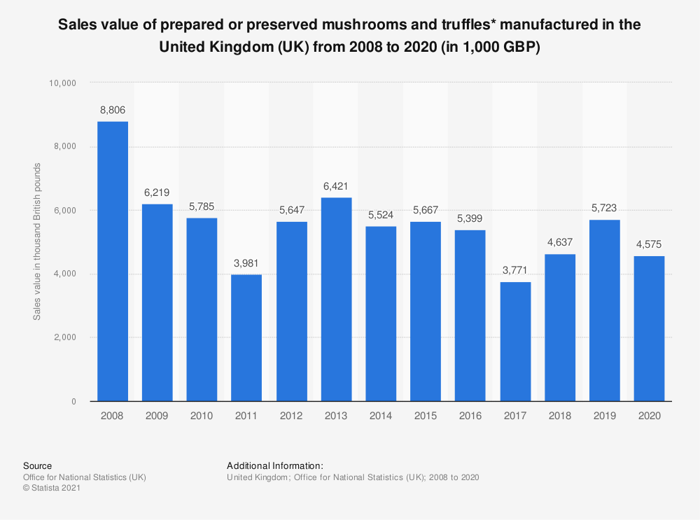 Statistic: Sales value of prepared or preserved mushrooms and truffles manufactured in the United Kingdom (UK) from 2008 to 2018 (in 1,000 GBP) | Statista