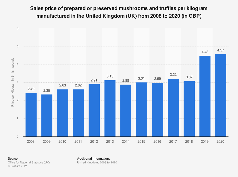 Statistic: Sales price of prepared or preserved mushrooms and truffles per kilogram manufactured in the United Kingdom (UK) from 2008 to 2018 (in GBP) | Statista