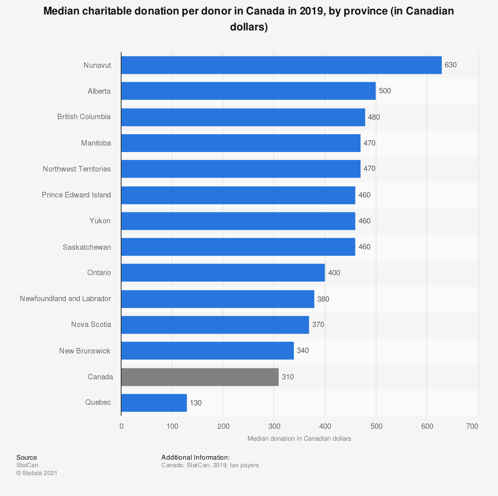 Statistic: Median charitable donation per donor in Canada in 2017, by province (in Canadian dollars) | Statista