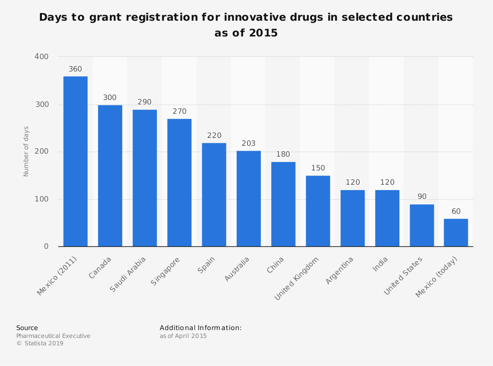Statistic: Days to grant registration for innovative drugs in selected countries as of 2015    Statista