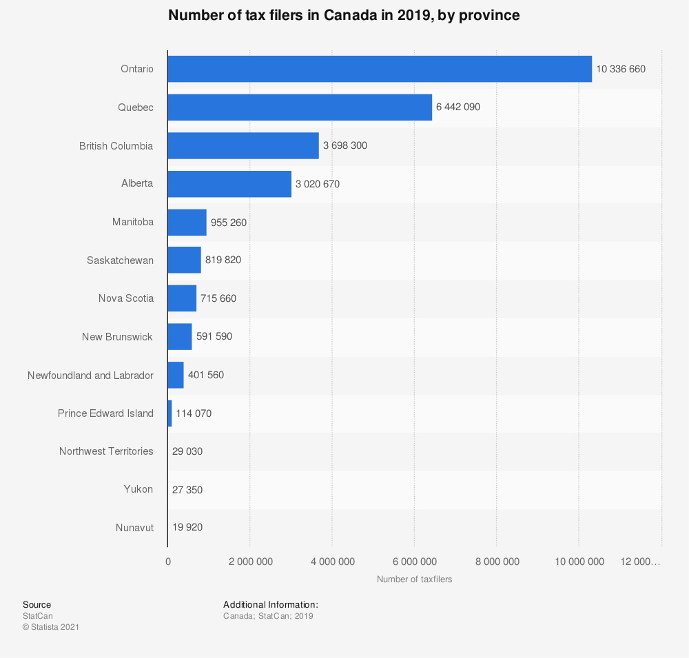 Statistic: Number of tax filers in Canada in 2017, by province | Statista