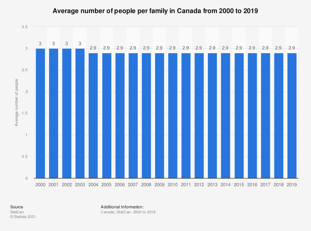 Statistic: Average number of people per family in Canada from 2000 to 2017 | Statista