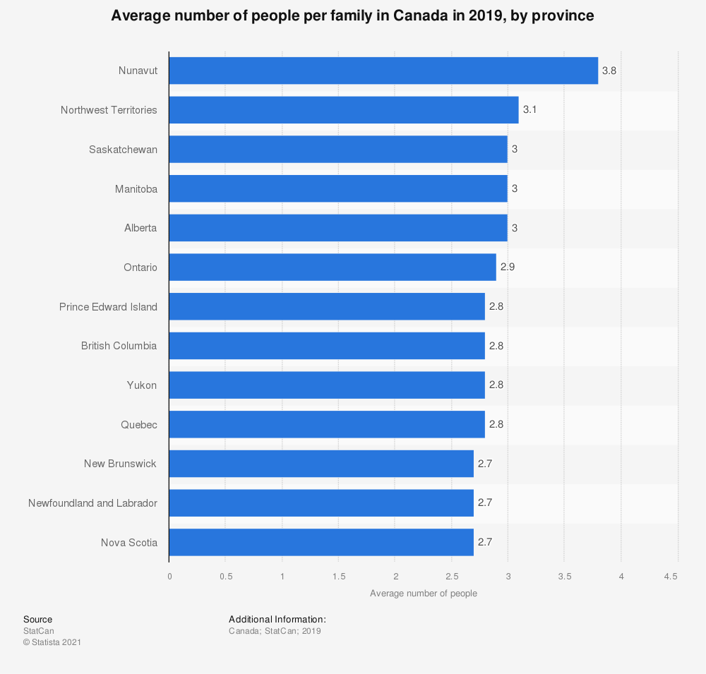 Statistic: Average number of people per family in Canada in 2016, by province | Statista
