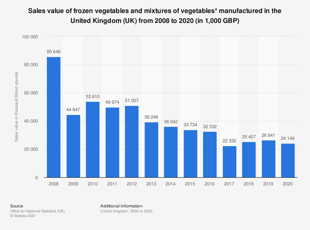 Statistic: Sales value of frozen vegetables and mixtures of vegetables* manufactured in the United Kingdom (UK) from 2008 to 2017 (in 1,000 GBP) | Statista