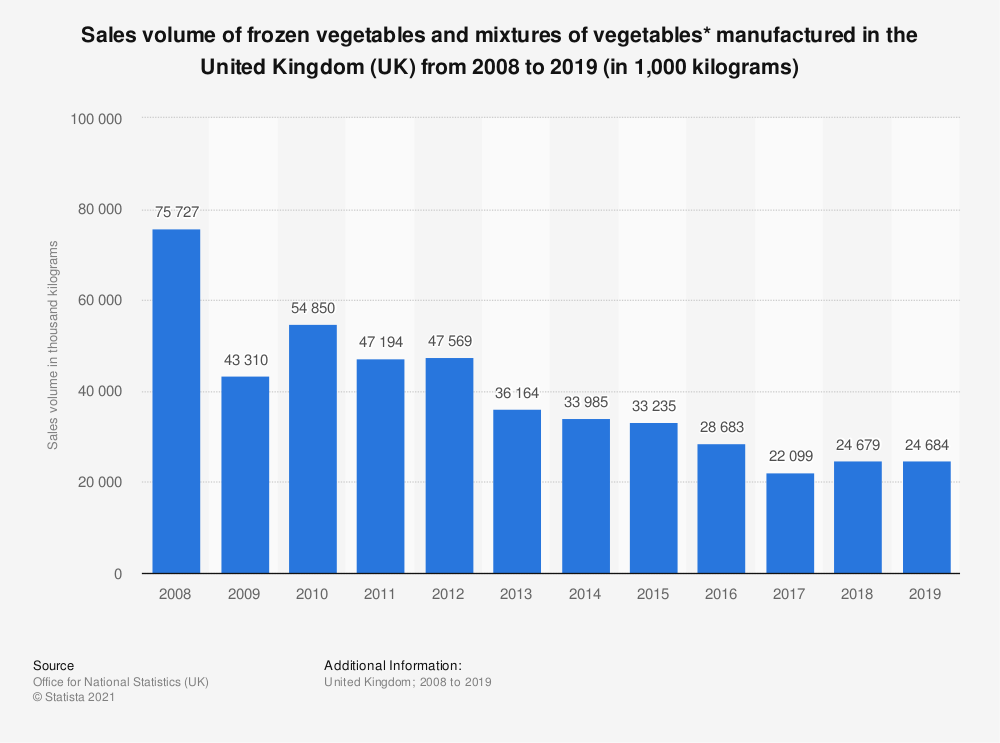 Statistic: Sales volume of frozen vegetables and mixtures of vegetables* manufactured in the United Kingdom (UK) from 2008 to 2018 (in 1,000 kilograms) | Statista