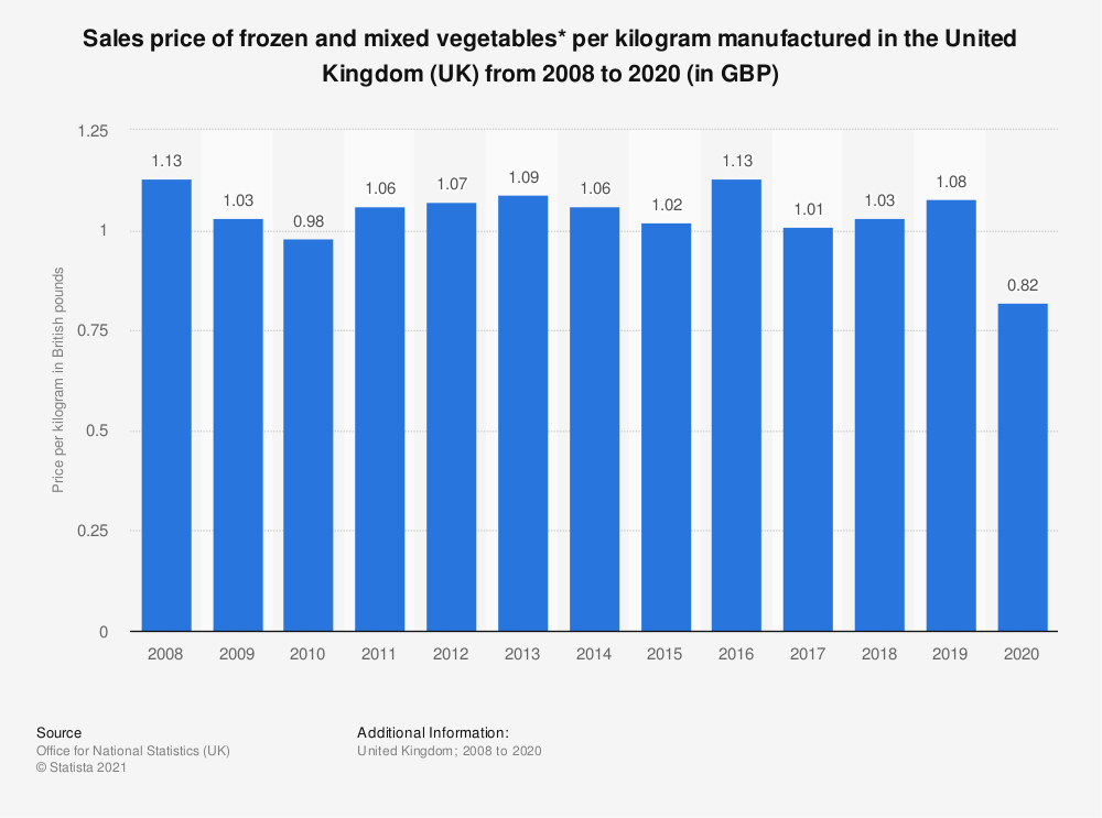 Statistic: Sales price of frozen and mixed vegetables* per kilogram manufactured in the United Kingdom (UK) from 2008 to 2017 (in GBP) | Statista