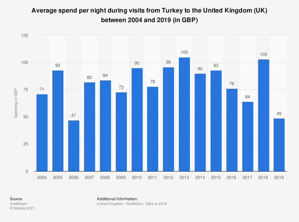 Statistic: Average spend per night during visits from Turkey to the United Kingdom (UK) between 2004 and 2016 (in GBP) | Statista
