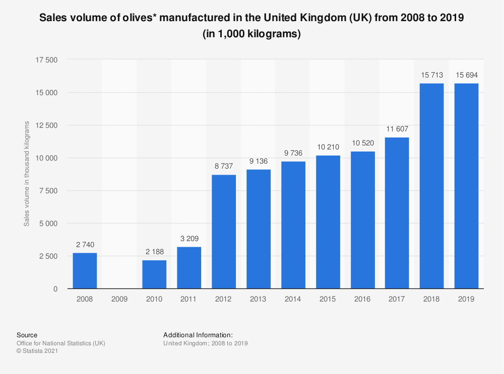 Statistic: Sales volume of olives* manufactured in the United Kingdom (UK) from 2008 to 2019 (in 1,000 kilograms) | Statista