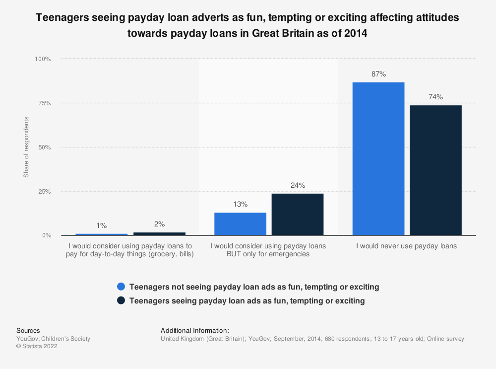 Statistic: Teenagers seeing payday loan adverts as fun, tempting or exciting affecting attitudes towards payday loans in Great Britain as of 2014 | Statista
