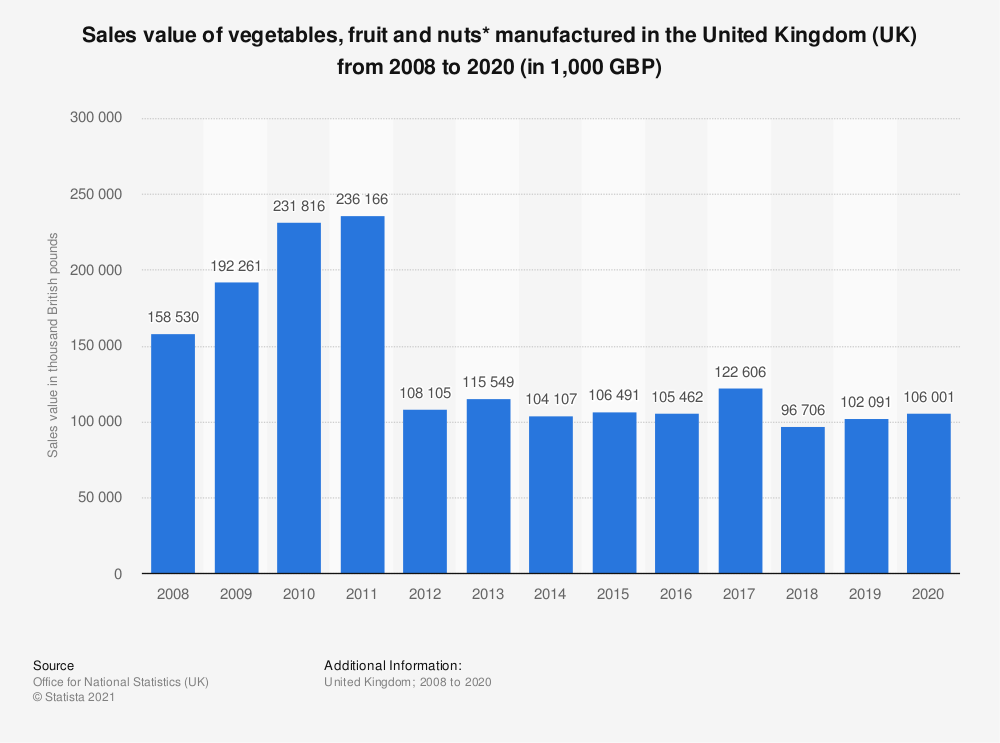 Statistic: Sales value of vegetables, fruit and nuts* manufactured in the United Kingdom (UK) from 2008 to 2019 (in 1,000 GBP) | Statista