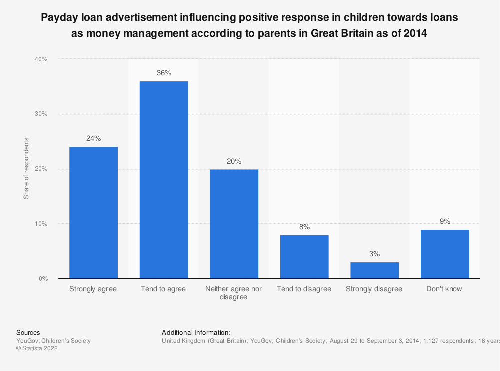 Statistic: Payday loan advertisement influencing positive response in children towards loans as money management according to parents in Great Britain as of 2014  | Statista