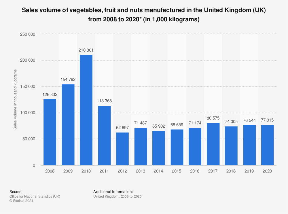 Statistic: Sales volume of vegetables, fruit and nuts manufactured in the United Kingdom (UK) from 2008 to 2017* (in 1,000 kilograms) | Statista