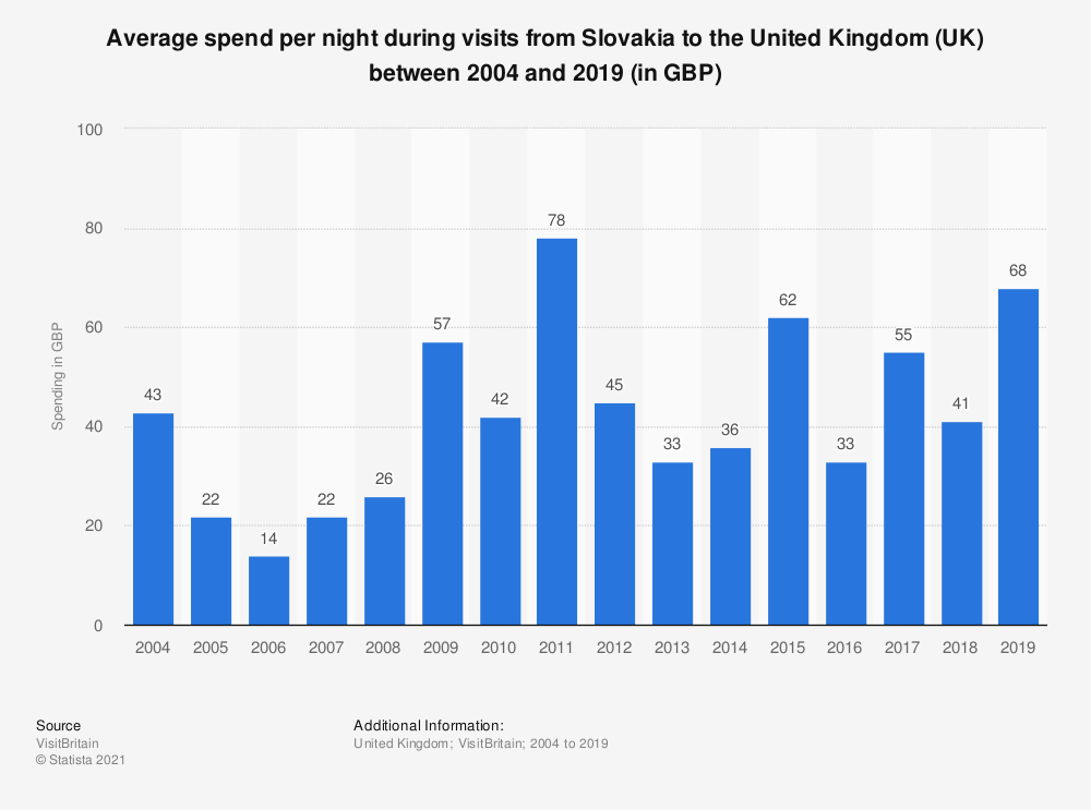 Statistic: Average spend per night during visits from Slovakia to the United Kingdom (UK) between 2004 and 2017 (in GBP) | Statista
