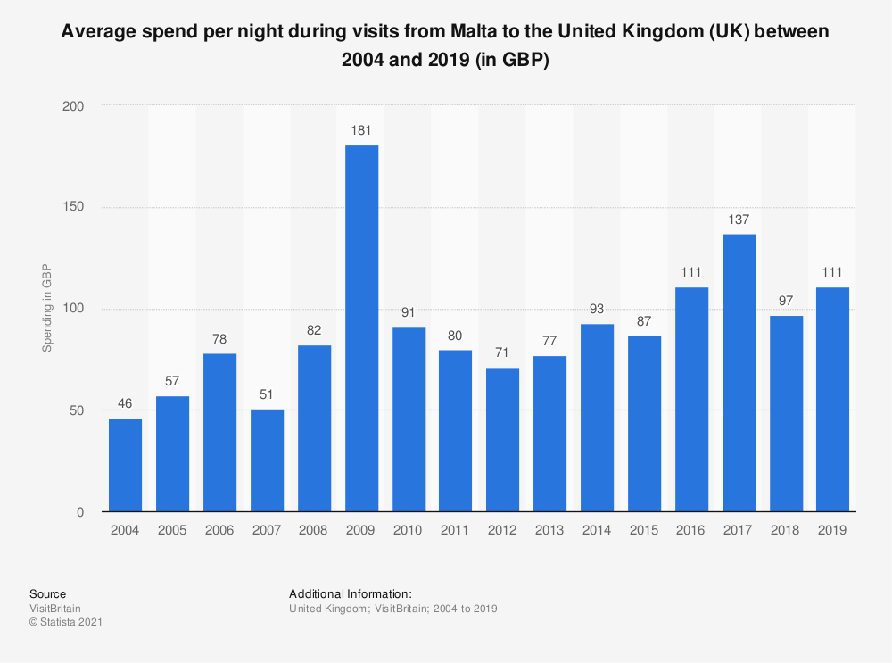 Statistic: Average spend per night during visits from Malta to the United Kingdom (UK) between 2004 and 2018 (in GBP) | Statista