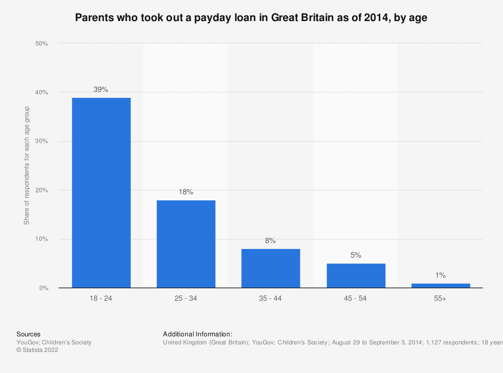 Statistic: Parents who took out a payday loan in Great Britain as of 2014, by age | Statista