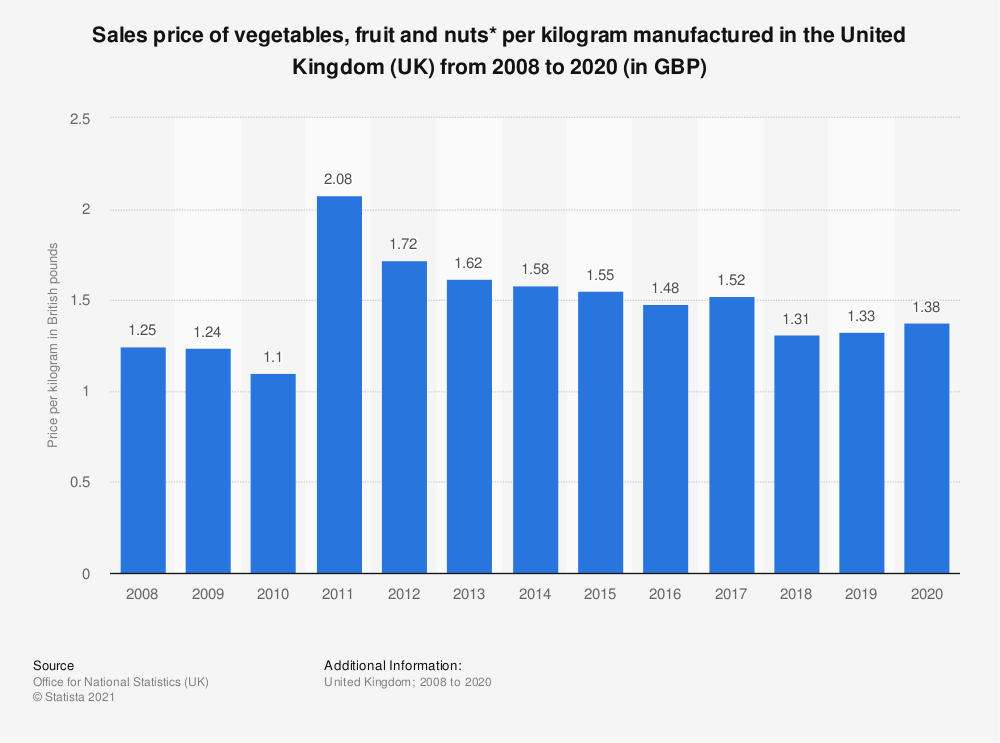 Statistic: Sales price of vegetables, fruit and nuts* per kilogram manufactured in the United Kingdom (UK) from 2008 to 2017 (in GBP) | Statista