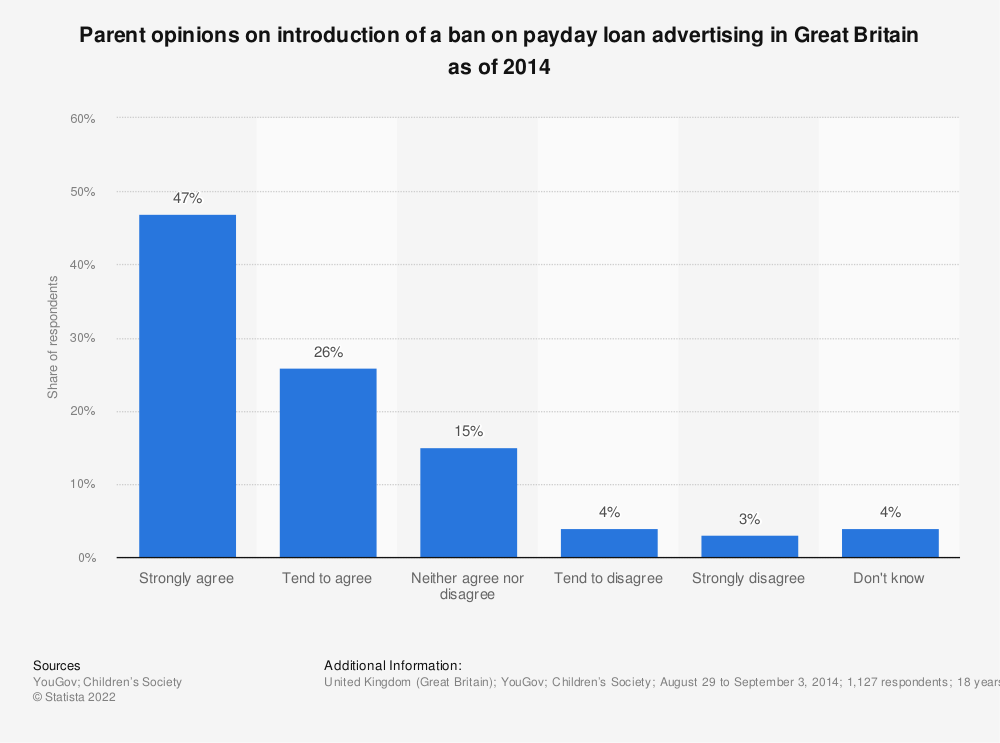 Statistic: Parent opinions on introduction of a ban on payday loan advertising in Great Britain as of 2014 | Statista
