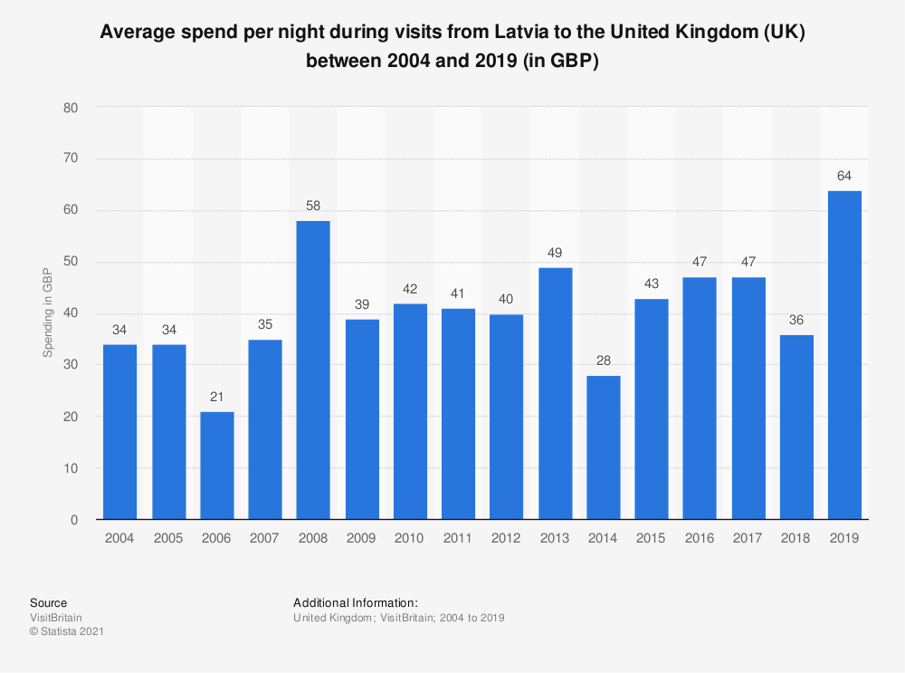 Statistic: Average spend per night during visits from Latvia to the United Kingdom (UK) between 2004 and 2018 (in GBP) | Statista
