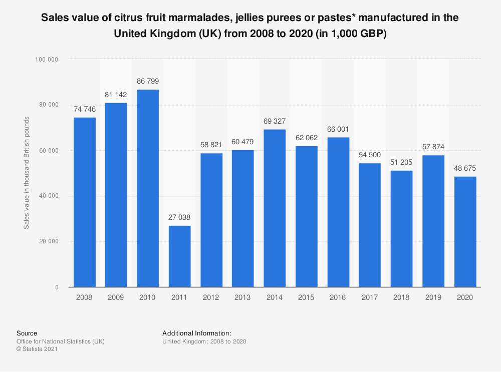 Statistic: Sales value of citrus fruit marmalades, jellies purees or pastes* manufactured in the United Kingdom (UK) from 2008 to 2019 (in 1,000 GBP)   Statista
