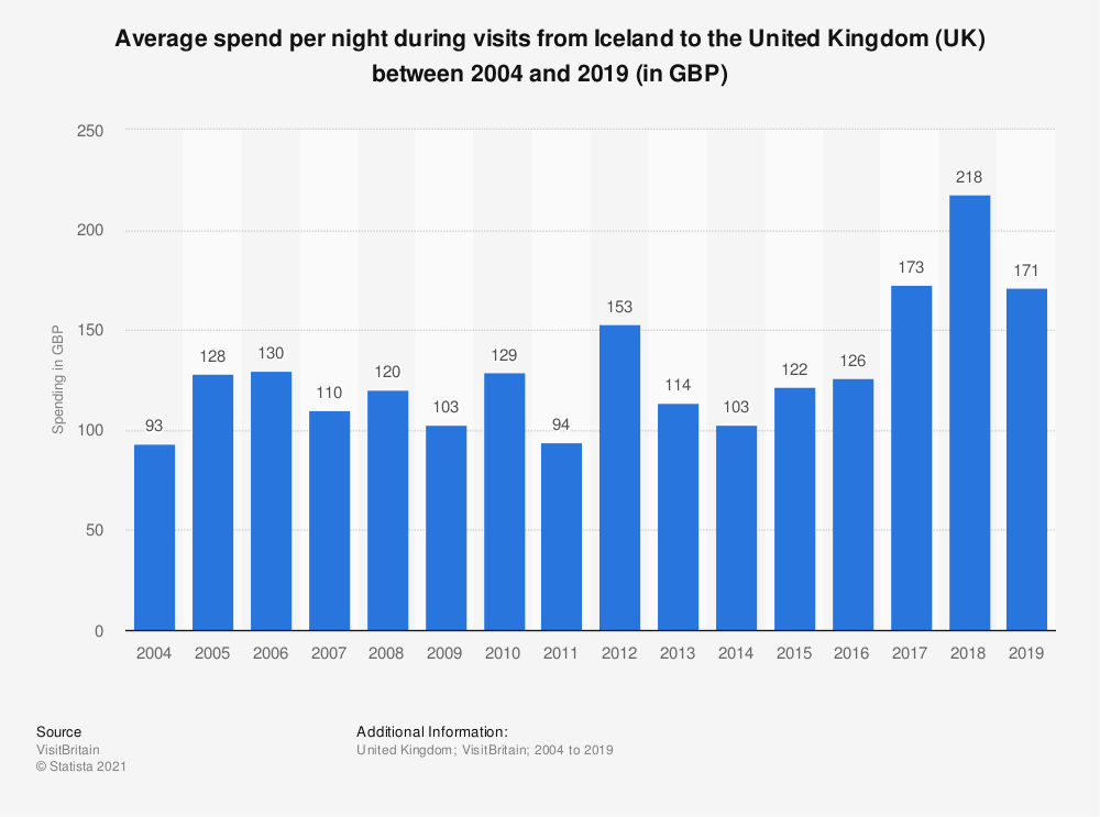 Statistic: Average spend per night during visits from Iceland to the United Kingdom (UK) between 2004 and 2017 (in GBP) | Statista
