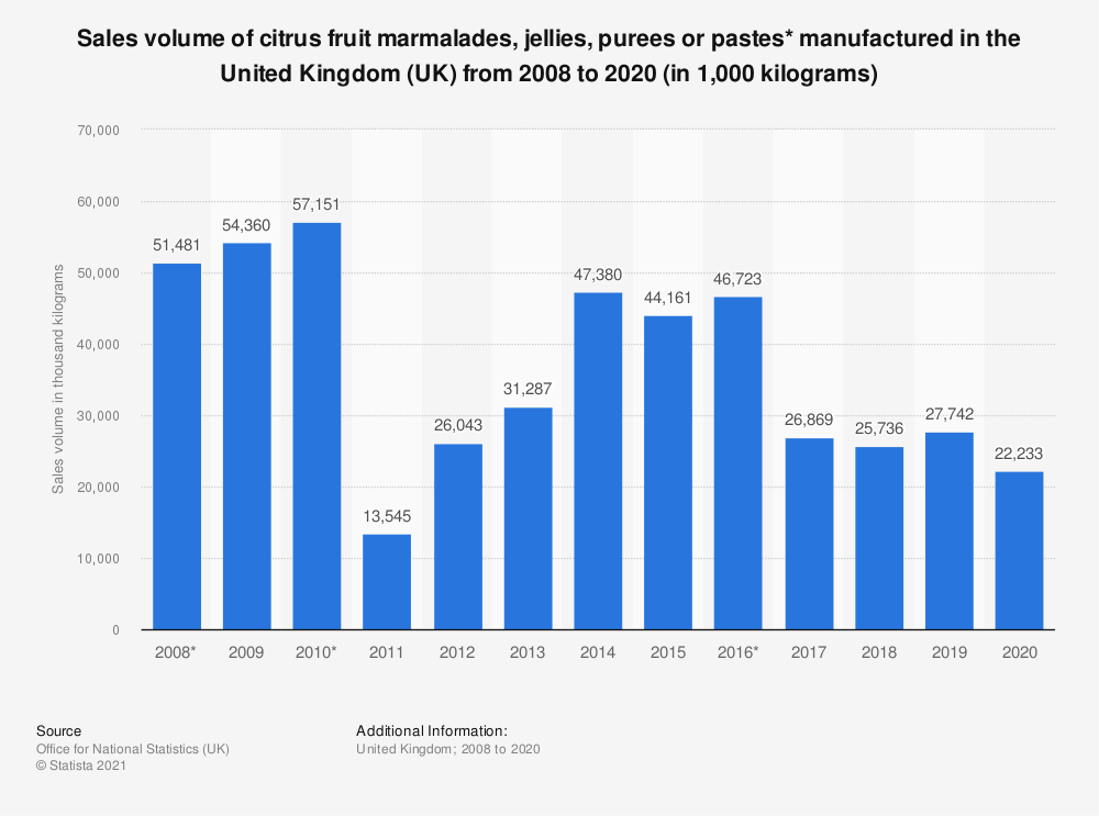 Statistic: Sales volume of citrus fruit marmalades, jellies, purees or pastes* manufactured in the United Kingdom (UK) from 2008 to 2019 (in 1,000 kilograms) | Statista