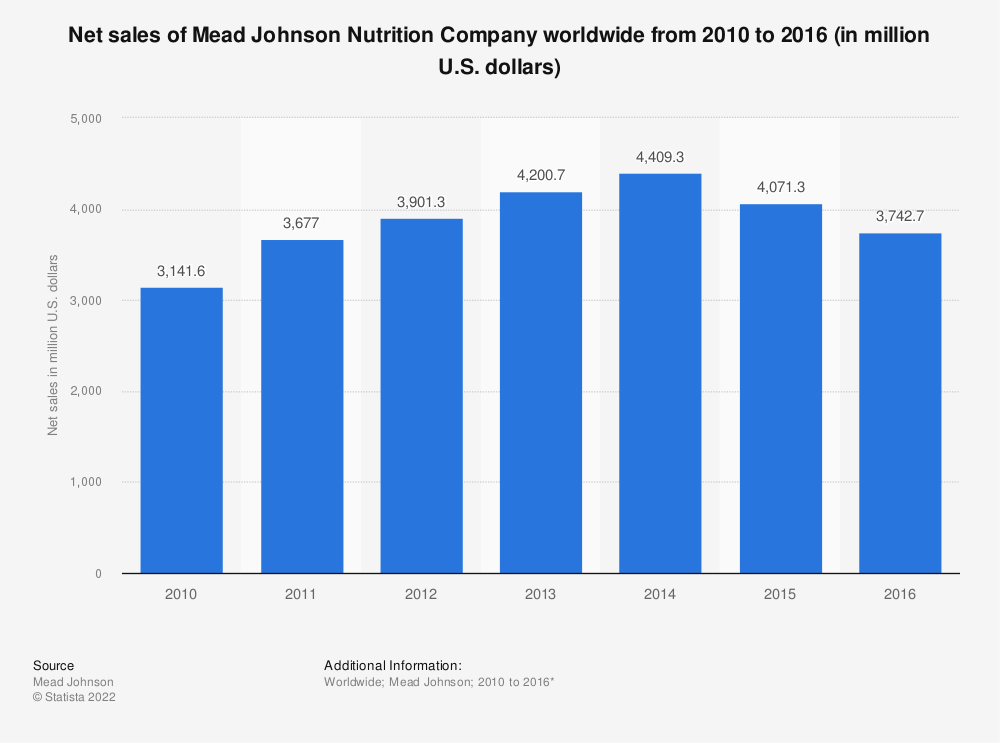 Statistic: Net sales of Mead Johnson Nutrition Company worldwide from 2010 to 2016 (in million U.S. dollars) | Statista