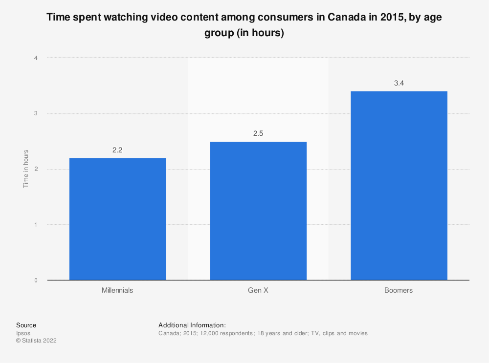 Statistic: Time spent watching video content among consumers in Canada in 2015, by age group (in hours) | Statista