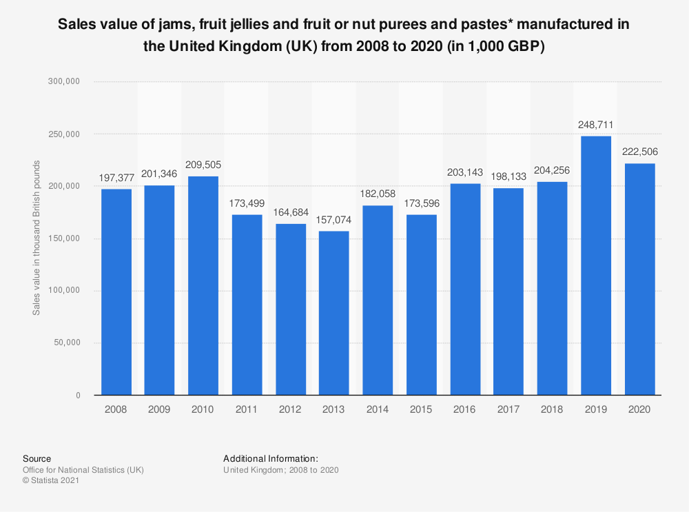 Statistic: Sales value of jams, fruit jellies and fruit or nut purees and pastes* manufactured in the United Kingdom (UK) from 2008 to  2017 (in 1,000 GBP) | Statista