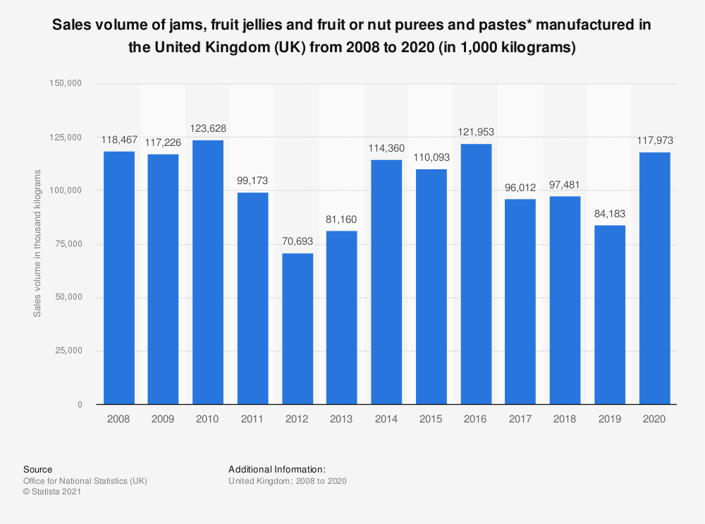Statistic: Sales volume of jams, fruit jellies and fruit or nut purees and pastes* manufactured in the United Kingdom (UK) from 2008 to  2019 (in 1,000 kilograms) | Statista